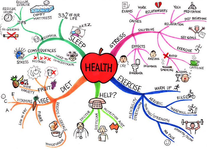 health mind map image