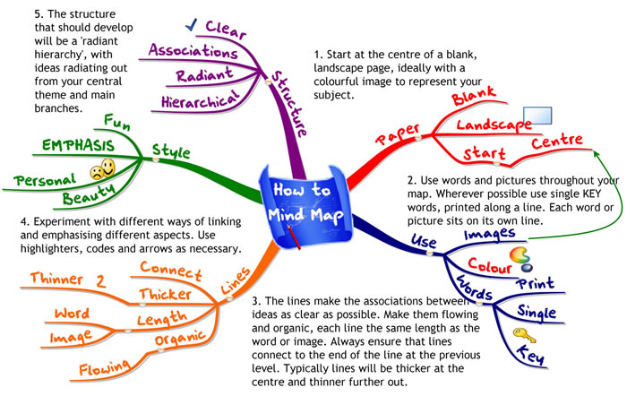 how to mind map image
